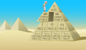 yoast seo internal linking pyramid